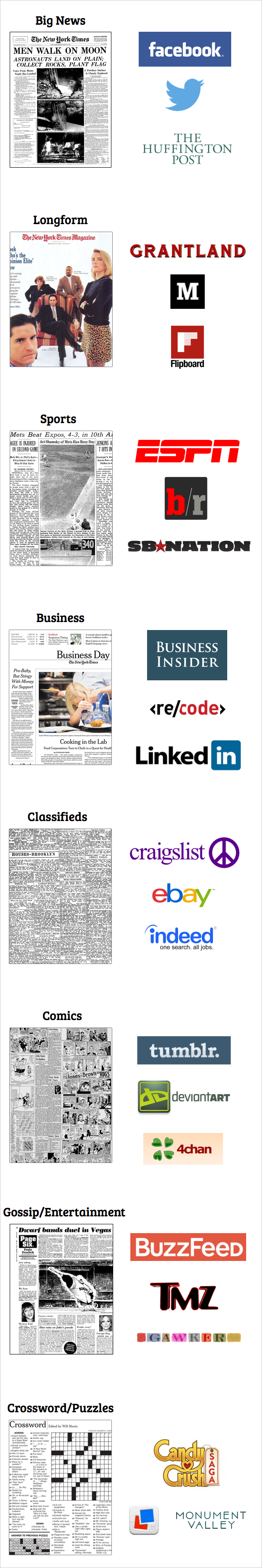 Unbundling of The New York Times